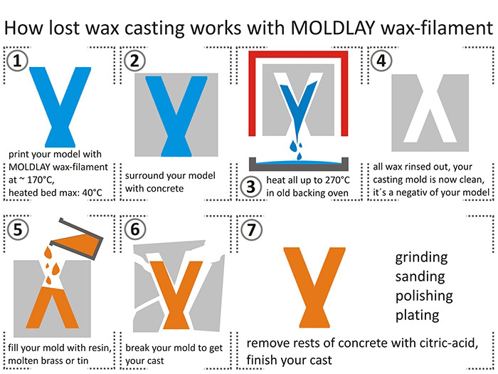 How to use moldlay for lost wax process